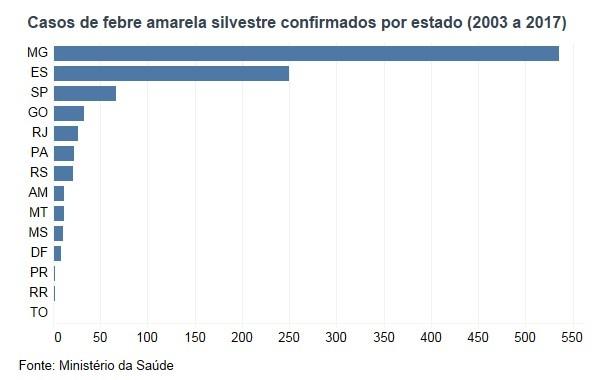 Casos de febre amarela por estado no Brasil
