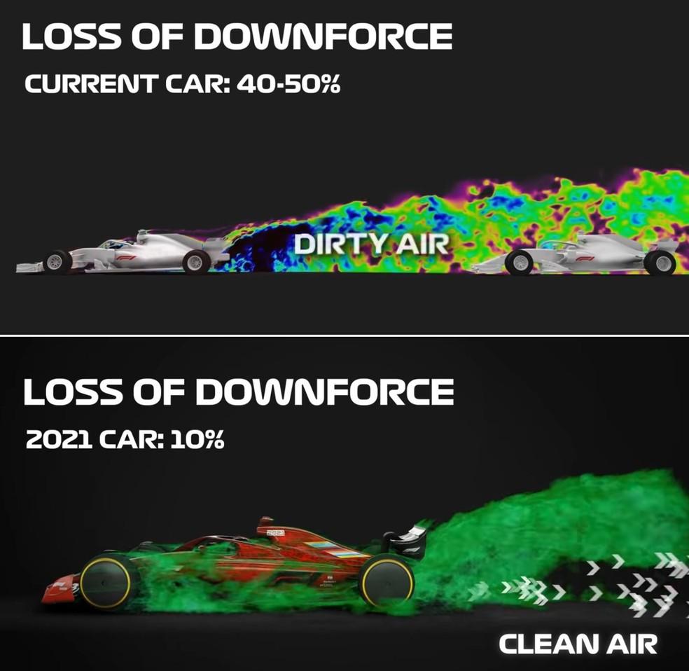 Estimativa da F1 é que perda da pressão aerodinâmica seja menos sentida em 2021 — Foto: Reprodução/FOM