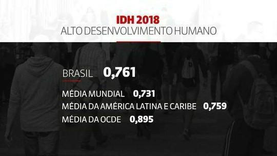 Com IDH quase estagnado, Brasil fica em 79º lugar em ranking