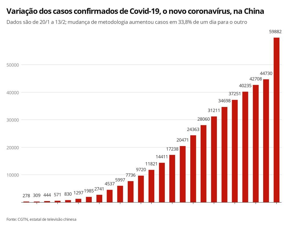 Evolução dos casos de Covid-19, doença provocada pelo novo coronavírus: mudança de metodologia fez casos aumentarem 33,8% de um dia para o outro — Foto: Elida Oliveira/G1