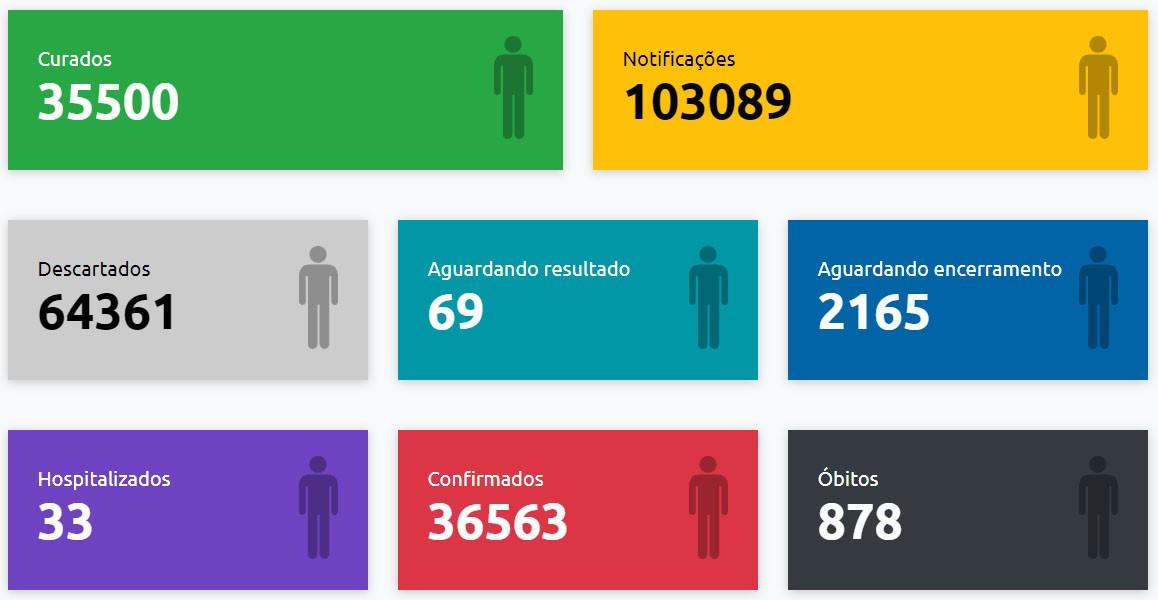Com mais uma morte registrada, Presidente Prudente chega a 878 óbitos causados pela Covid-19