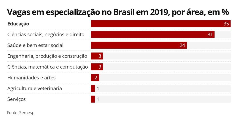 Infográfico mostra a porcentagem de vagas em especialização no Brasil, por área, em 2019: educação se destaca, com 35% delas — Foto: Elida Oliveira/G1