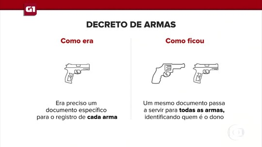 G1 em 1 Minuto: Entenda o que mudou nas regras de porte e posse de armas