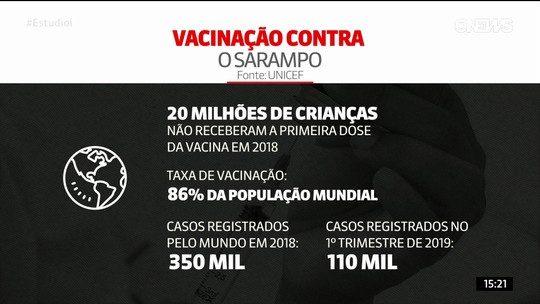 Unicef: 20 milhões de crianças deixam de ser vacinadas a cada ano