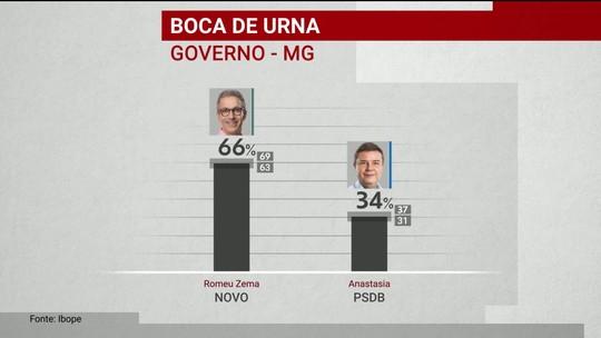 Ibope divulga pesquisa de boca de urna em Minas Gerais