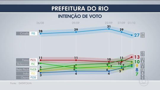 Datafolha, votos válidos: Crivella tem 32%, Freixo, 16%, e Pedro Paulo, 12%