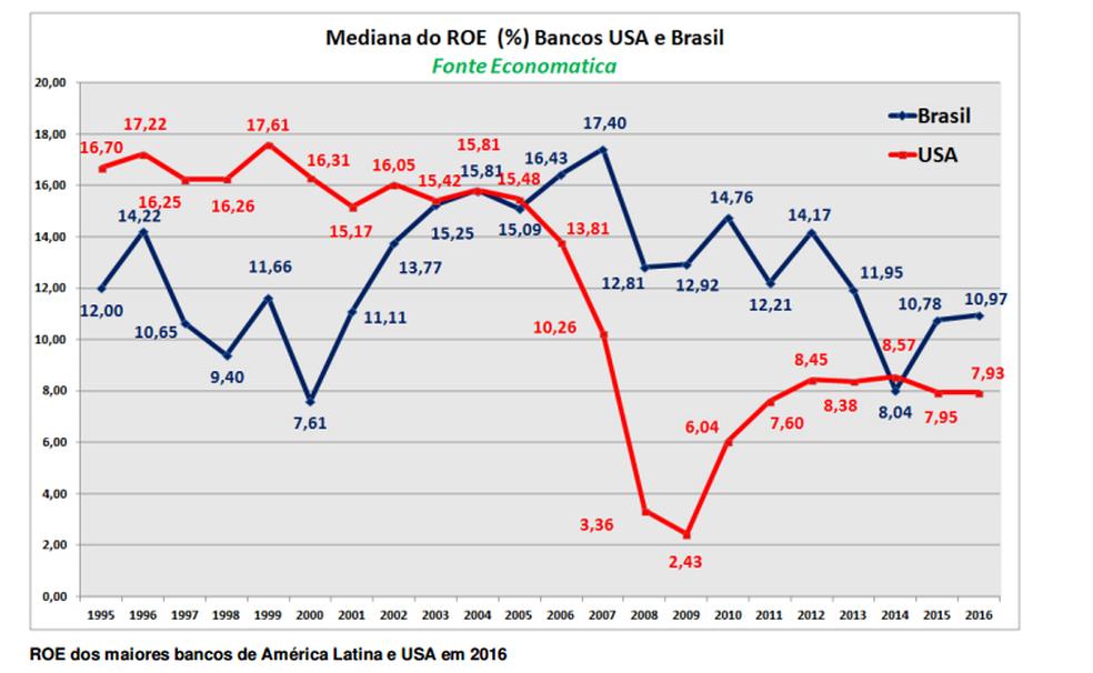 Comparação da rentabilidade de bancos brasileiros com dos EUA (Foto: Reprodução estudo Consultoria Economática)