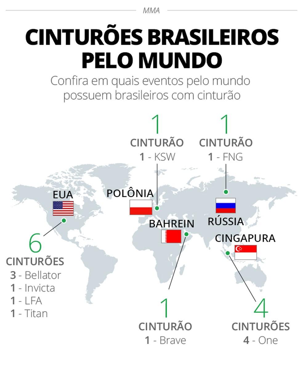 O Brasil possui 13 cinturões de MMA em eventos espalhados pelo mundo, sem contar o UFC (Foto: Infoesporte)
