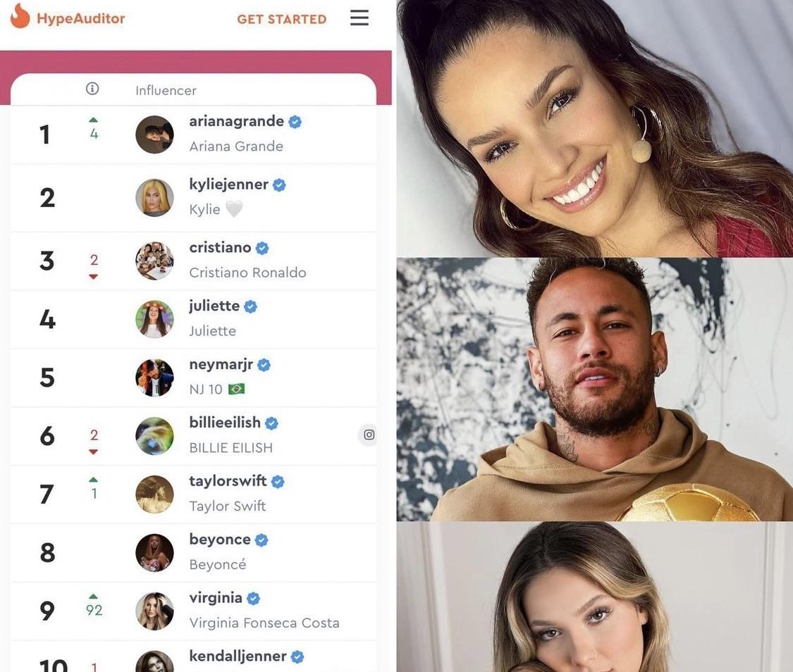 Juliette ultrapassa Neymar (Foto: Reprodução/Instagram)