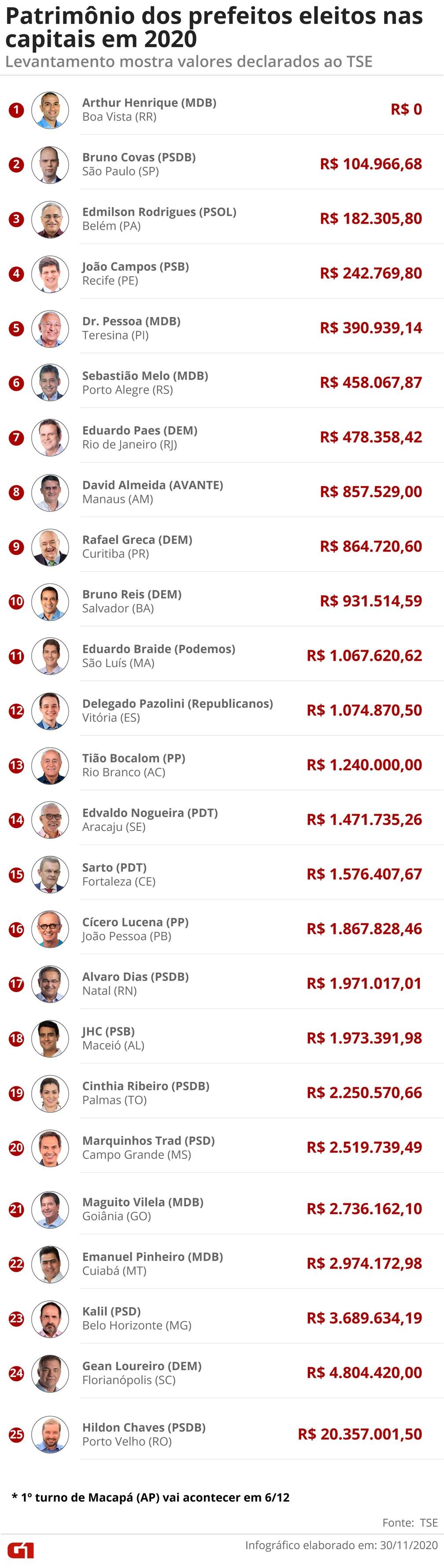 Patrimônio dos prefeitos eleitos nas capitais varia de zero a R$ 20,3 milhões  — Foto: Fernanda Garrafiel/Arte G1