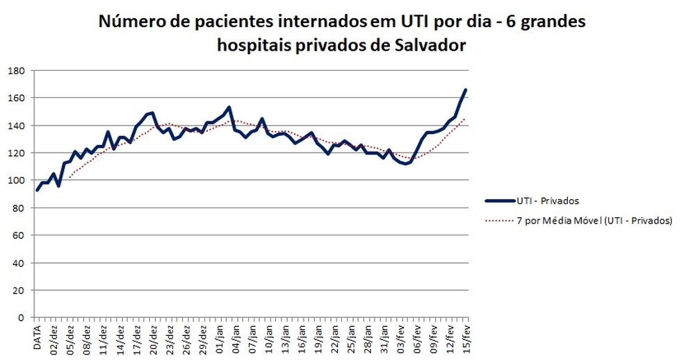 Número de pacientes internado em UTI, por dia, em seis grandes hospitais da rede particular de Salvador — Foto: Divulgação
