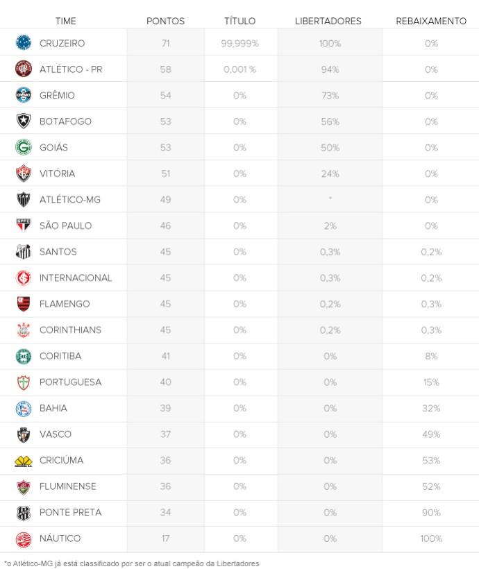info CHANCES clubes rodada 33 690px (Foto: arte esporte)