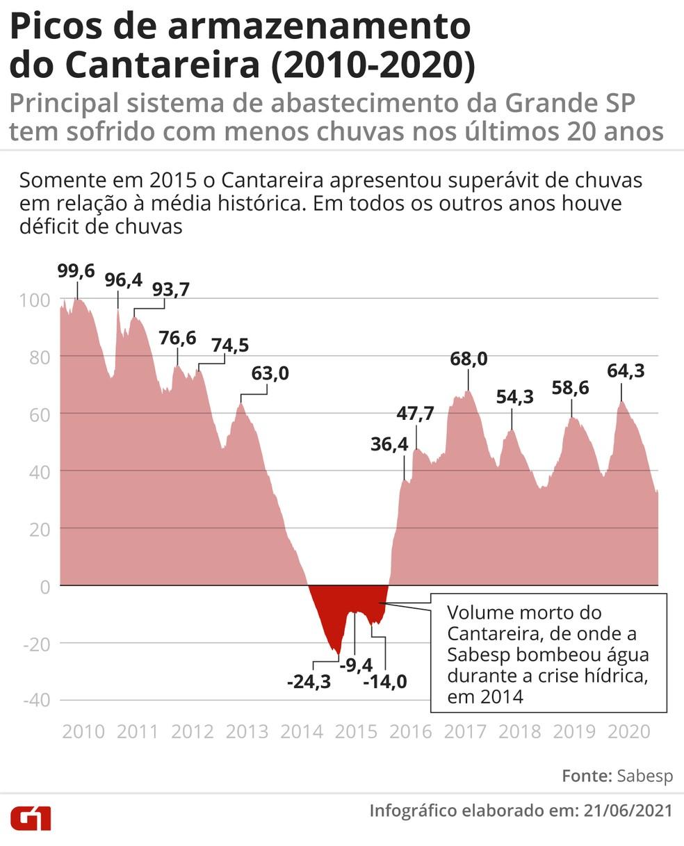 Gráfico mostra o pico de armazenamento (5) do Sistema Cantareira de 2010 a 2020; dados foram analisados pelo professor Pedro Côrtes (IEE/USP) — Foto: G1