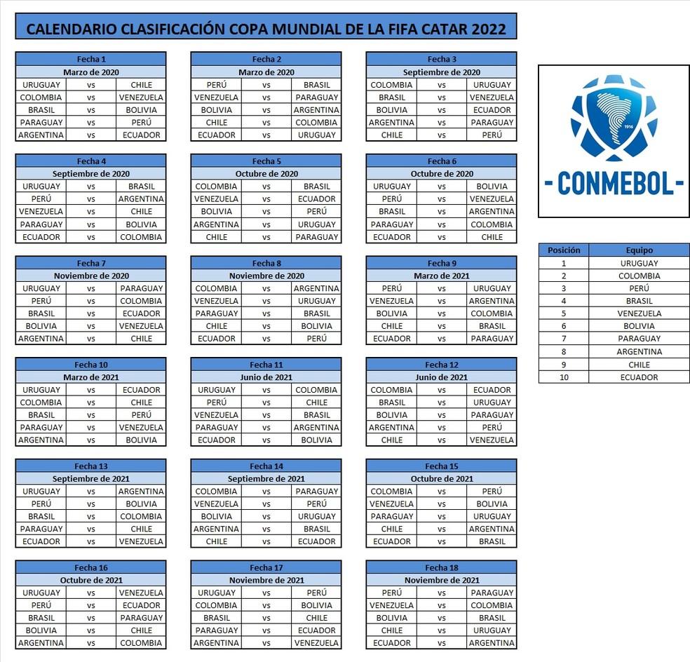 Tabela das Eliminatórias sul-americanas — Foto: Reprodução