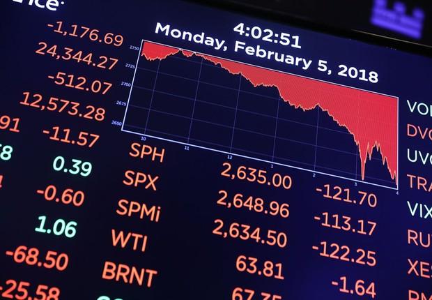 Painel da New York Stock Exchange (NYSE) mostra a maior queda em pontos já sofrida pelo índice, no dia 5 de fevereiro de 2018 (Foto: Spencer Platt/Getty Images)