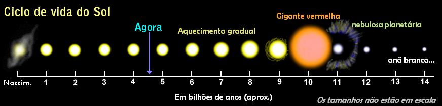 Ciclo de vida do Sol. Por conta de sua massa, o Sol não irá produzir em seu interior elementos mais pesados que carbono/nitrogênio. Viverá mais alguns bilhões de anos, passará pela fase de gigante vermelha e nebulosa planetária (nada a ver com planeta). Morrerá, sem explodir, como uma anã branca, que sãos os cadáveres de todas as estrelas isoladas (não ligadas gravitacionalmente a nenhuma outra estrela) com massas inferiores a 8 vezes a massa do Sol.