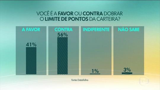 56% são contra e 41%, a favor de aumento do limite da pontuação da CNH proposto por Bolsonaro, diz Datafolha