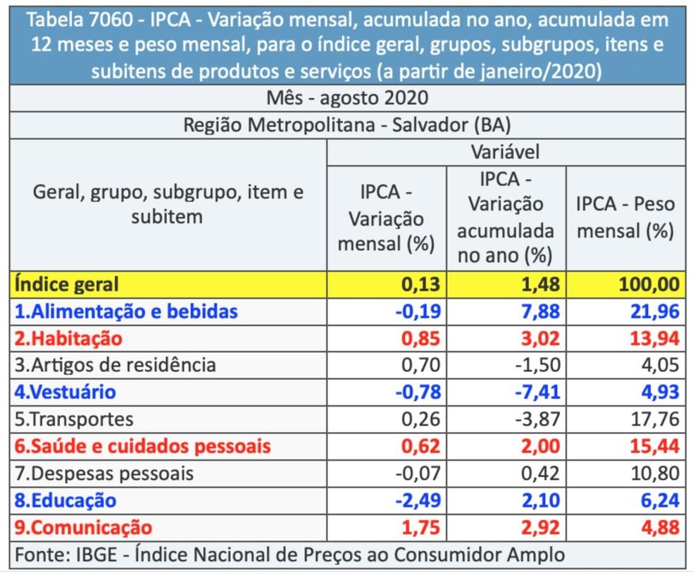 Variação do IPCA por grupos — Foto: Reprodução / IBGE