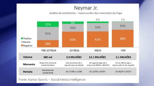 José Colagrossi, do Ibope Repucom, fala sobre publicidade de Neymar