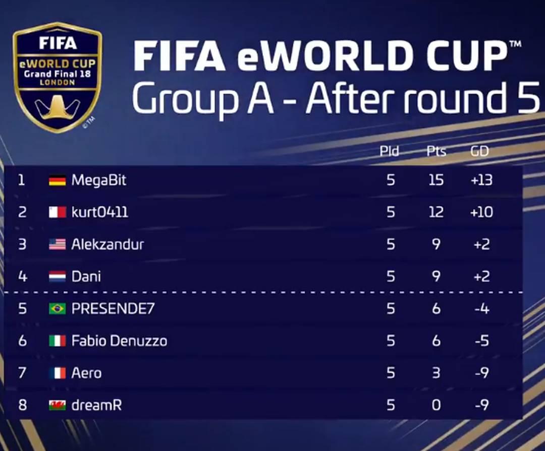 Após cinco rodadas o brasileiro PRESENDE7 aparece na quinta colocação do Grupo A