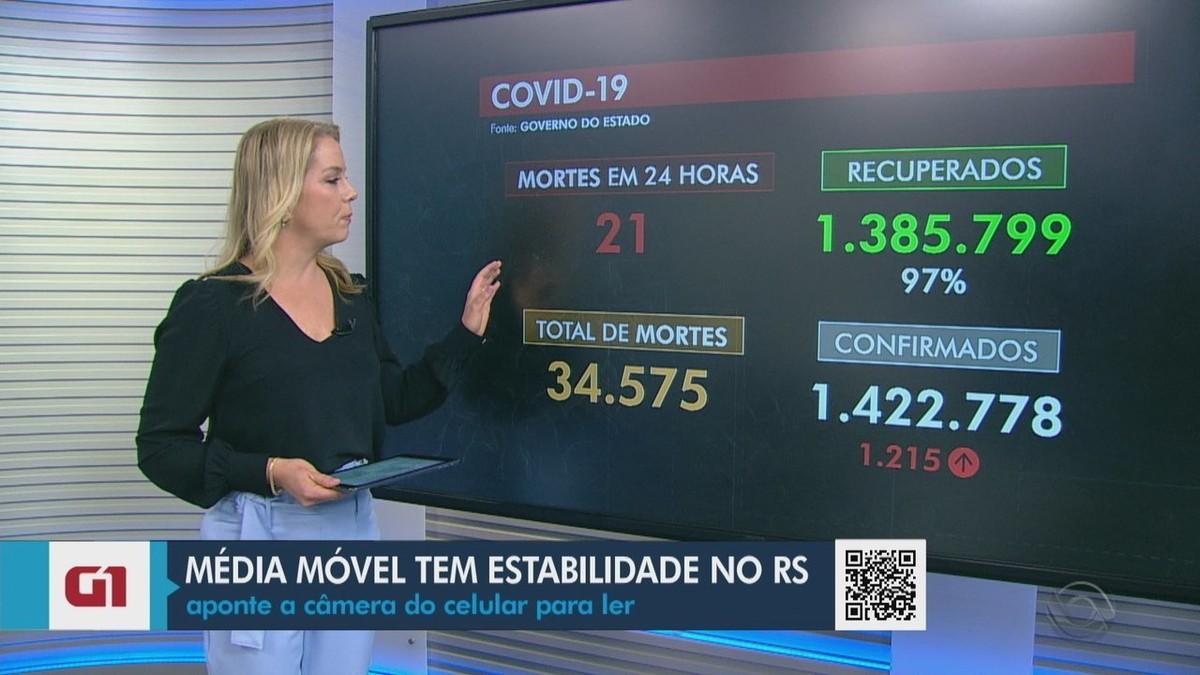 RS tem mais 21 mortes por Covid e total de óbitos chega a 34.575
