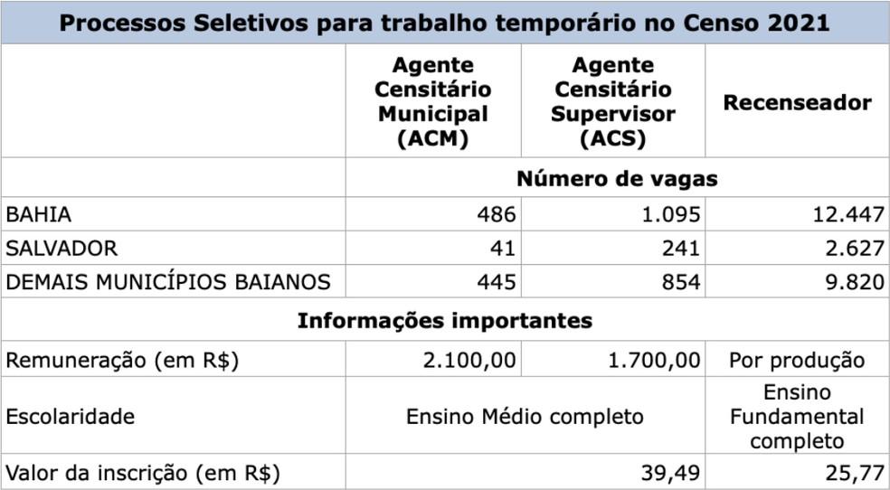Divisão das vagas e remuneração — Foto: Divulgação/IBGE