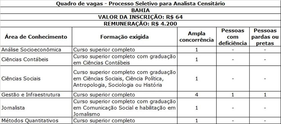Quadro de vagas para a Bahia de processo seletivo do IBGE — Foto: Divulgação/IBGE