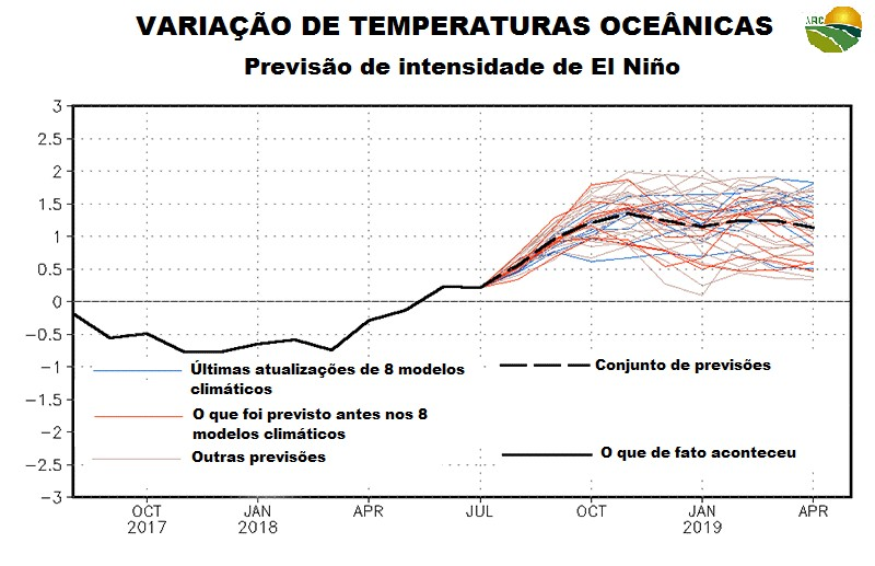 Gráfico variação de temperaturas oceânicas (Foto: NOAA e NCDC (National Climatic Data Center))