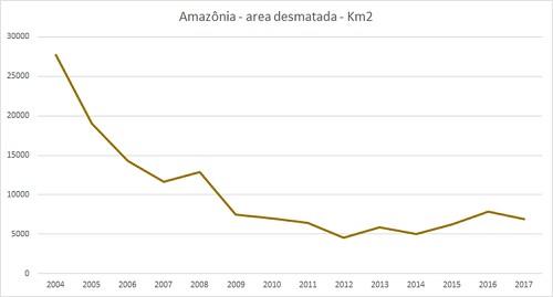Desmatamento Amazônia (Foto: Projeto Prodes/Inpe/Agência Brasil)