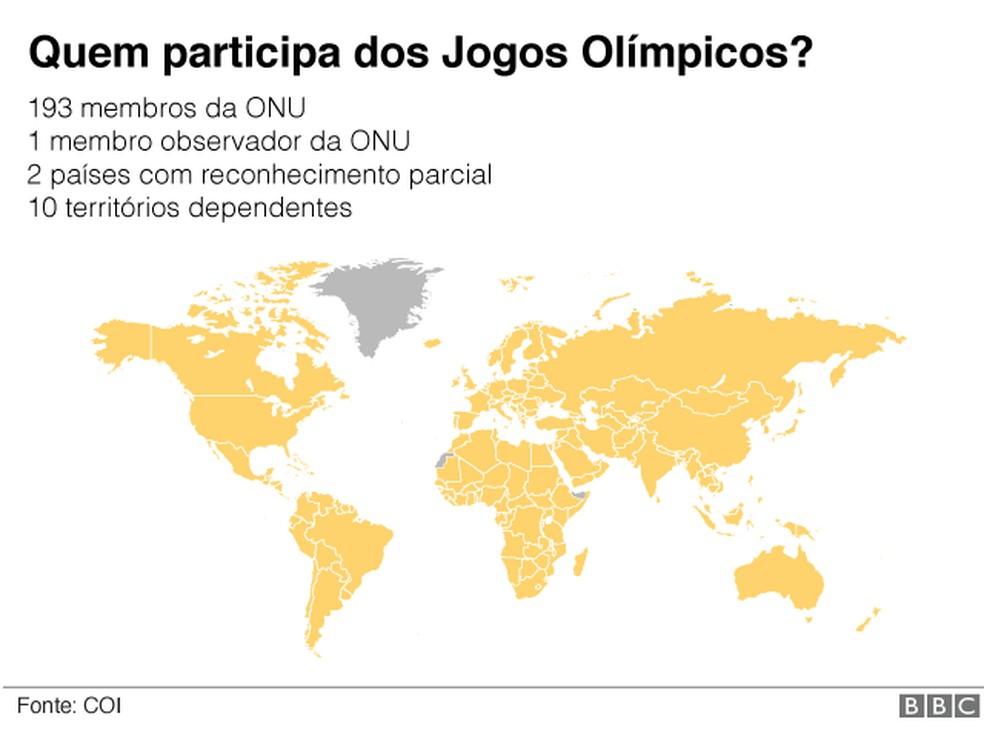 Participantes Jogos Olímpicos — Foto: BBC