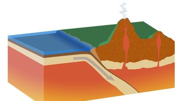 A subducção ocorre quando uma placa tectônica desliza sob a outr (Foto: SCIENCE PHOTO LIBRARY/BBC)