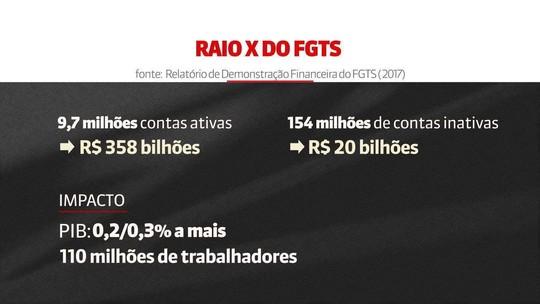 Governo prevê liberar R$ 28 bi do FGTS agora e R$ 12 bi em 2020