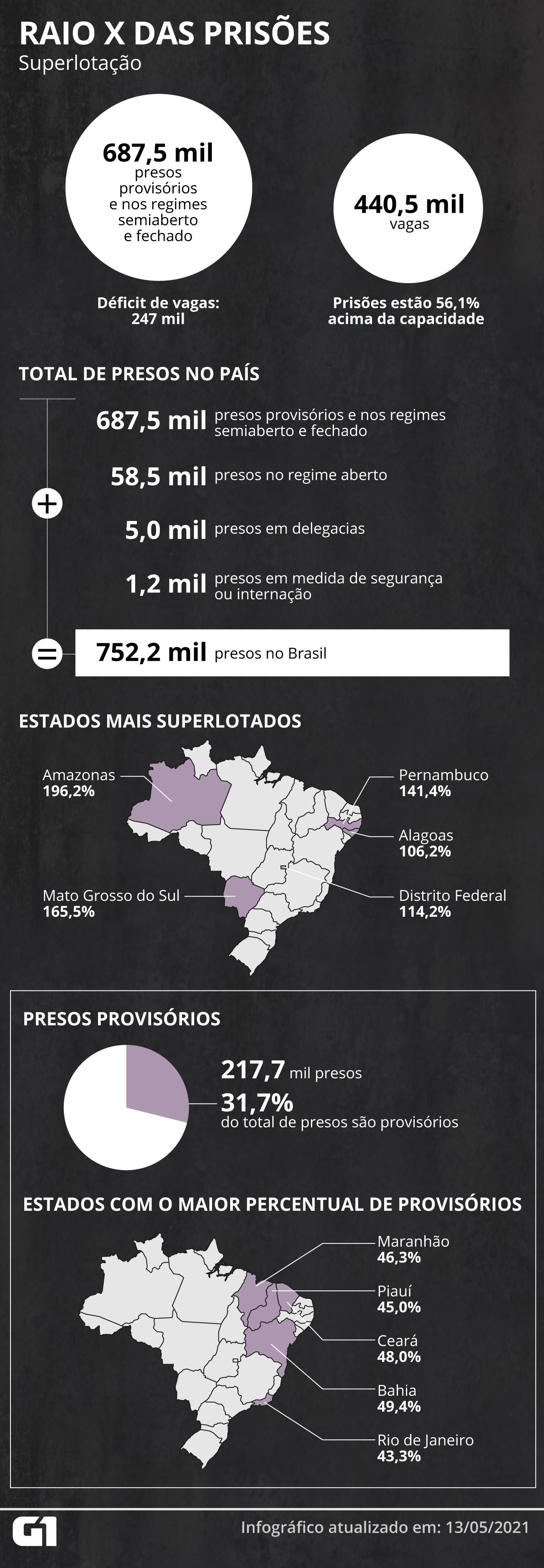 Presídios do MA já registraram 382 infectados e duas mortes por Covid desde o início da pandemia