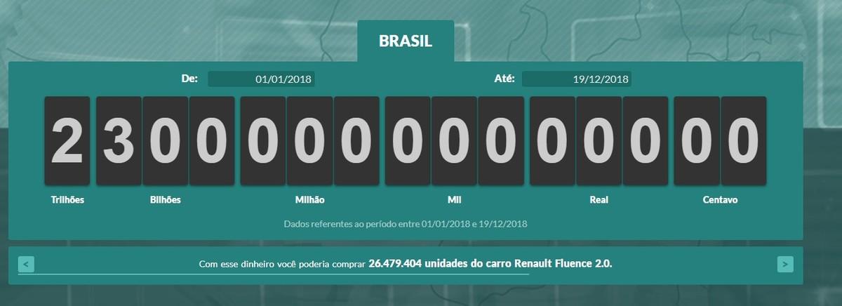 Resultado de imagem para Brasileiros já pagaram R$ 2,3 trilhões em impostos no ano
