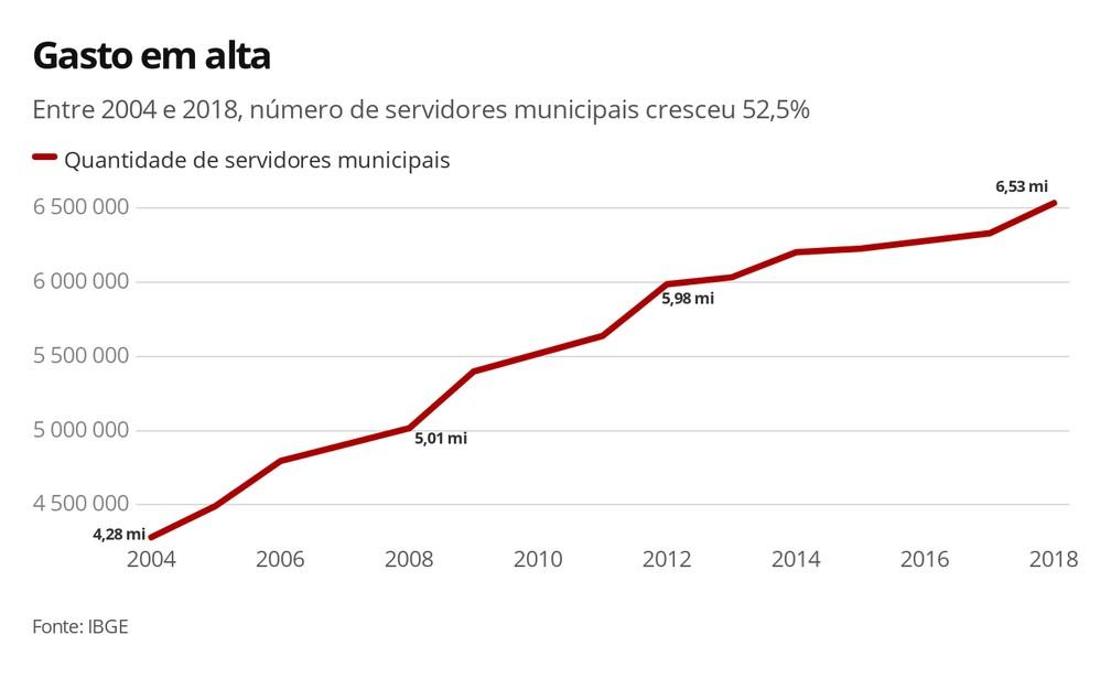 Quantidade de servidores municipais — Foto: Arte/G1
