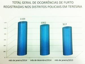 Furto de veículos foi o único que apresentou aumento em janeiro de 2015 (Foto: Divulgação/Polícia Civil)