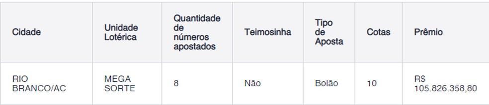 Apostadores de Rio Branco ganharam mais de R$ 105 milhões na Mega-Sena — Foto: Reprodução