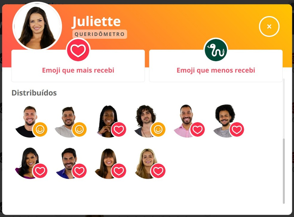 Queridômetro Juliette - 03/4 — Foto: Globo