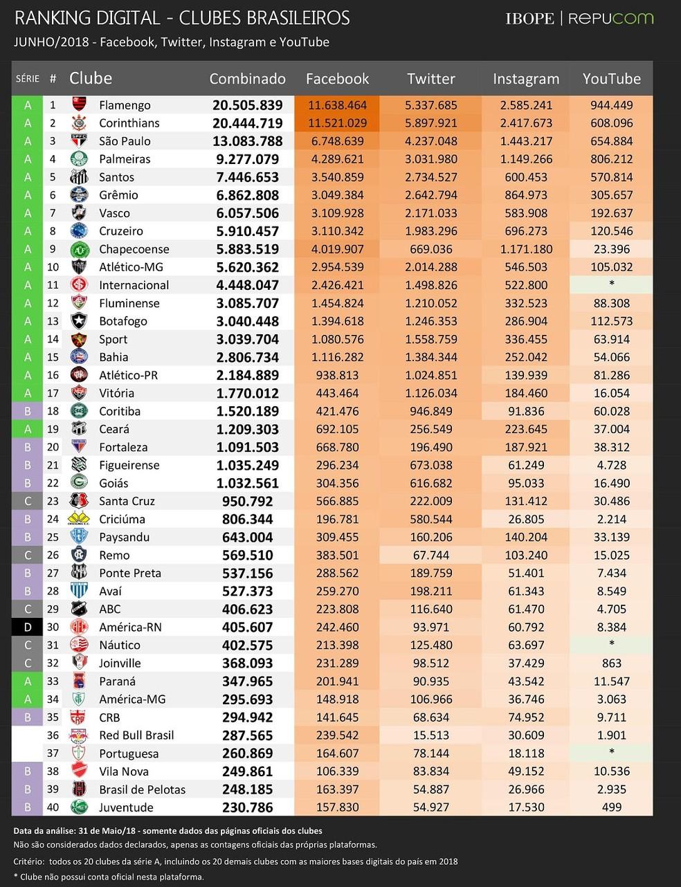 Ranking digital dos clubes brasileiros de junho/2018 (Foto: Divulgação IBOPE Repucom)