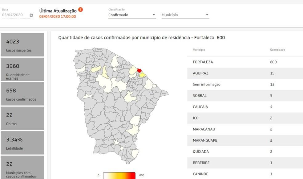 Integrasus mostra números da Covid-19 no Ceará — Foto: Reprodução