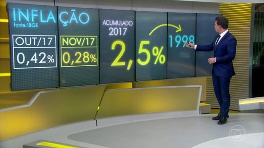 Inflação oficial acumulada no ano é a menor para novembro desde 1998