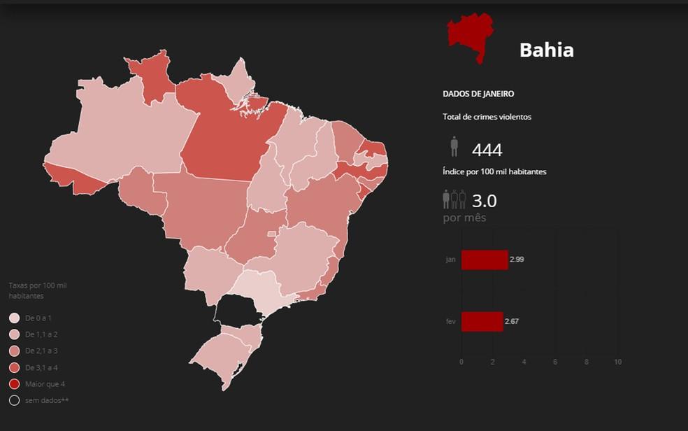 Bahia tem queda de quase 20% nos assassinatos nos dois primeiros meses do ano — Foto: Reprodução