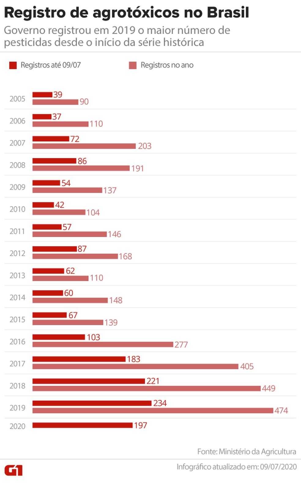 Registros de agrotóxicos no Brasil até o dia 9 de julho de 2020 — Foto: Arte G1