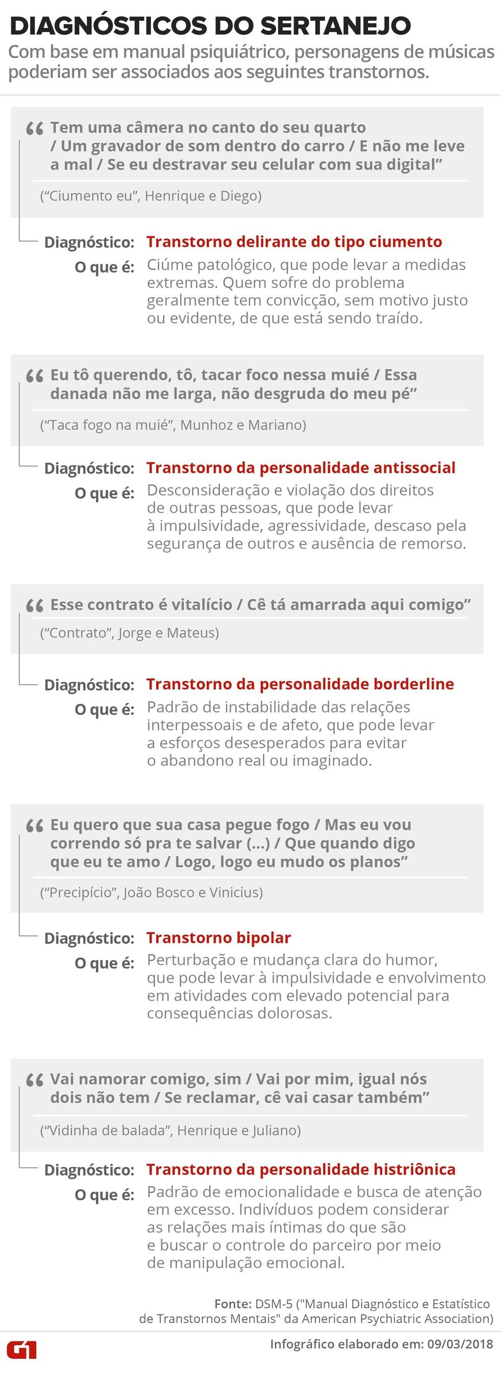 Infográfico mostra a que transtornos poderiam estar associadas algumas letras de hits do sertanejo (Foto: Karina Almeida/Arte G1)