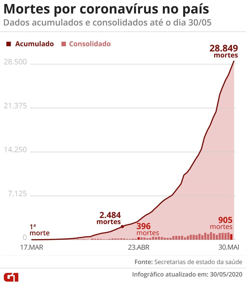 Mortes por coronavírus no Brasil, segundo as secretarias de Saúde — Foto: Arte/G1
