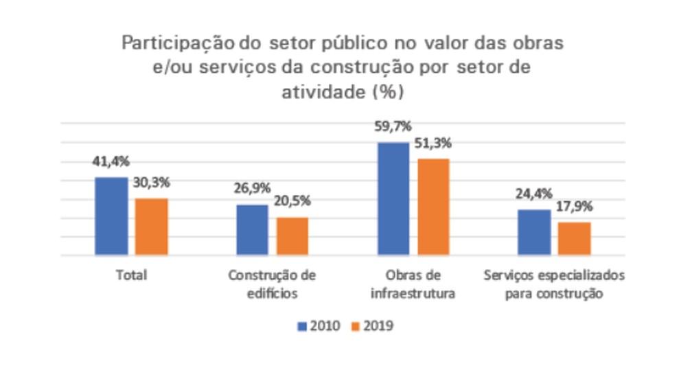 Participação do setor público na indústria da construção — Foto: Reprodução/IBGE