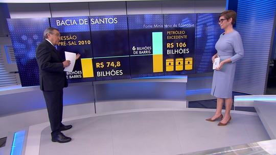 Carlos Alberto Sardenberg explica como será o leilão do excedente do pré-sal
