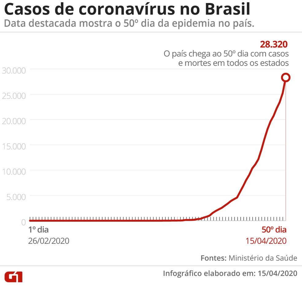 Casos de coronavírus no Brasil — Foto: G1
