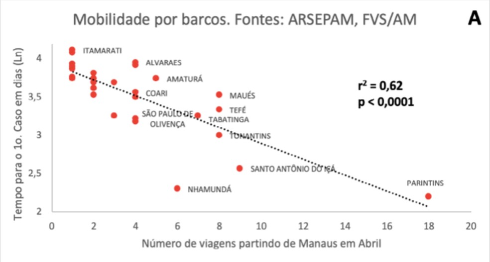 Estudo apontou que quanto maior o número de viagens para o interior, mais precoce foi o surgimento da pandemia entre os municípios. — Foto: Reprodução/Atlas ODS Amazonas