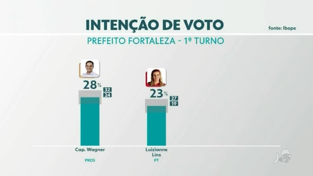 Ibope divulga pesquisa sobre a intenção de votos em Fortaleza